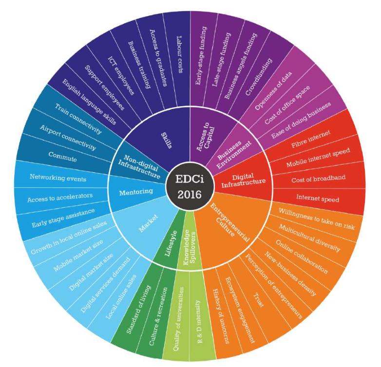 EDCi 2016 image